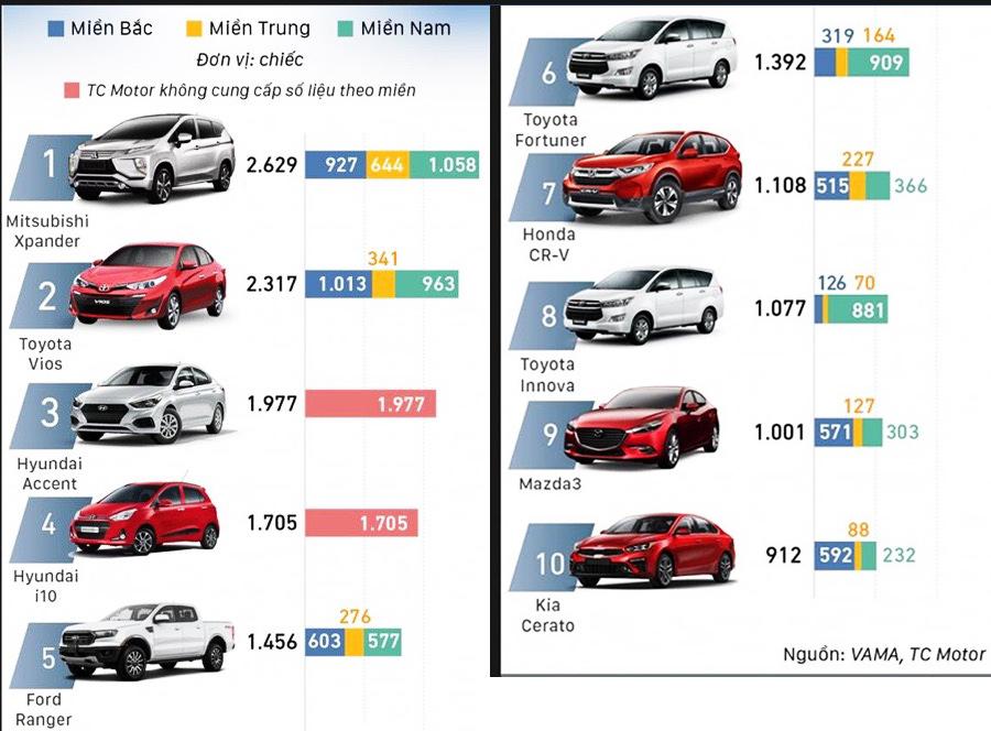 Top 10 ô tô bán chạy nhất tháng 10/2019