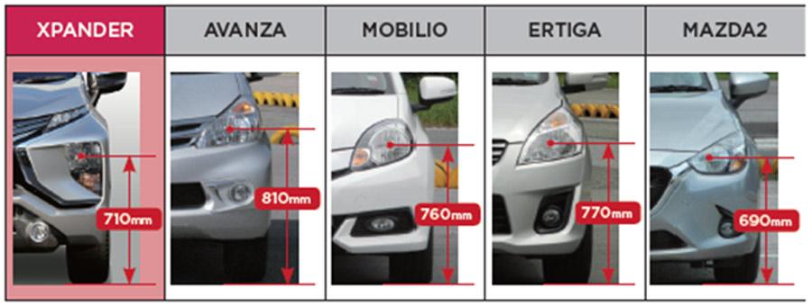 Vị trí đặt đèn: 710 mm cao hơn so với các dòng sedan